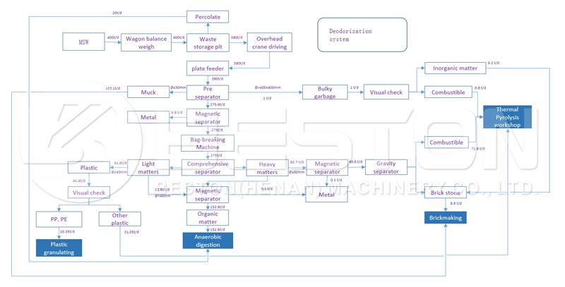 Automatic Waste Segregation Process