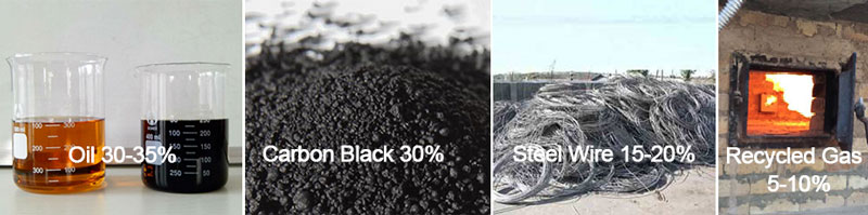 Carbon Black Generated from Tyre Pyrolysis